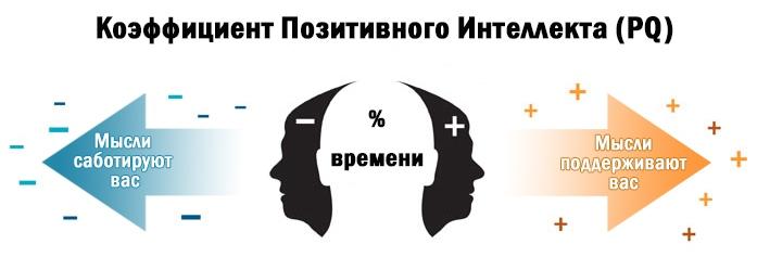 Коэффициент Позитивного Интеллекта