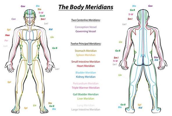 энергетические меридианы